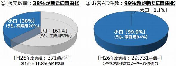 %e9%83%bd%e5%b8%82%e3%82%ac%e3%82%b9%e3%81%ae%e5%b8%82%e5%a0%b4%e8%a6%8f%e6%a8%a1%e3%81%a8%e8%87%aa%e7%94%b1%e5%8c%96%e3%81%ae%e7%af%84%e5%9b%b2%e6%8b%a1%e5%a4%a7