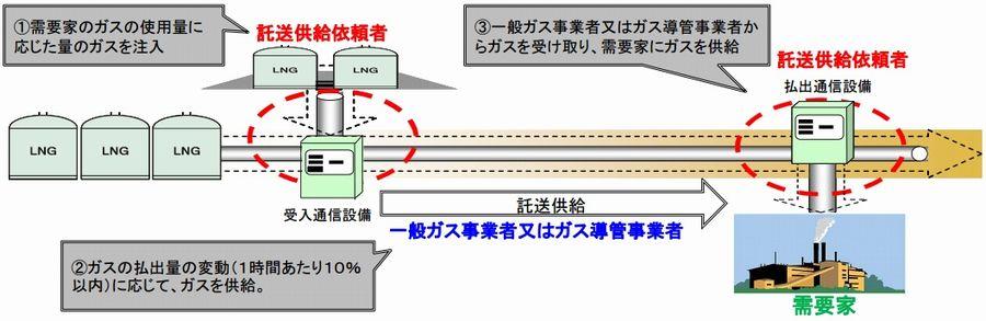 都市ガスの託送供給と同時同量制度