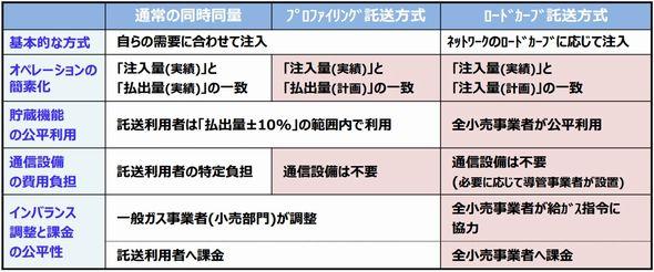 %e9%83%bd%e5%b8%82%e3%82%ac%e3%82%b9%e3%81%ae%e8%a8%97%e9%80%81%e4%be%9b%e7%b5%a6%e6%96%b9%e5%bc%8f