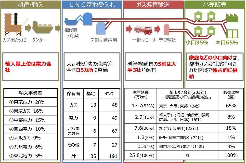 LNGの輸入量は電力会社が6割以上1